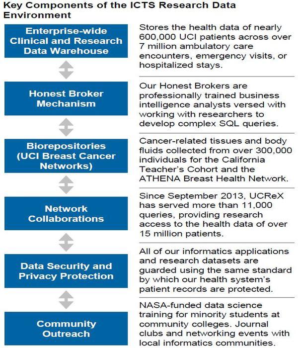 Informatics | ICTS | UCI